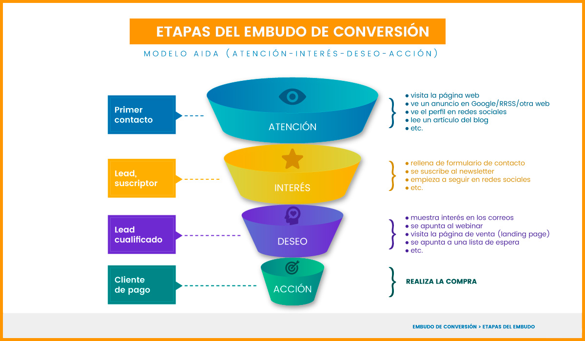 Funnel de ventas en Facebook Ads