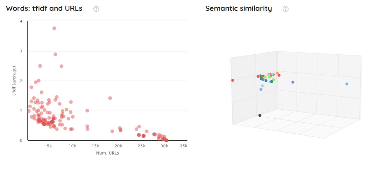 safecont tfidf semantic similarity